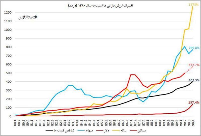 مقایسه بازارهای مالی مختلف در ایران
