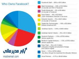 درصد مالکیت صاحبان فیسبوک