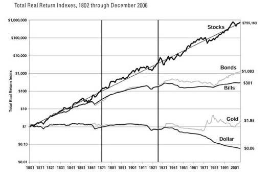 رشد شاخص بورس آمریکا