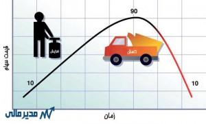 1- بالا بردن و پایین آوردن قیمتها برای فریب سرمایه گذاران