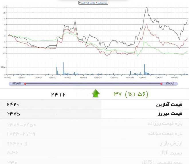 سه عدد مربوط به قیمت سهام در بورس