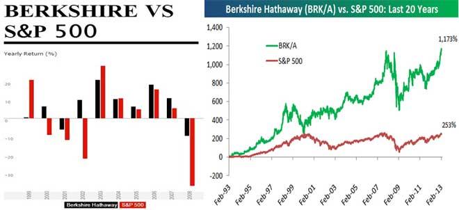 شرکت آقای بافت به نام Berkshire Hathaway