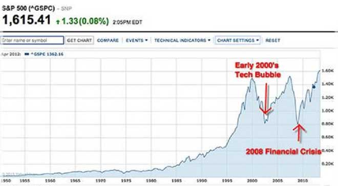 شاخص S&P